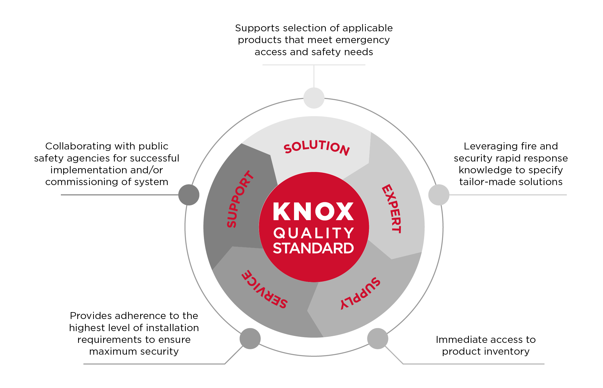 Knox Quality Standard